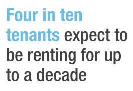 Four in ten tenants expect to be renting for up to a decade