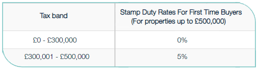 Stamp Duty Rates - First Time Buyers