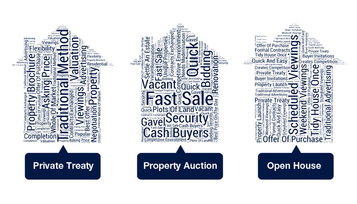 Different methods of selling your property