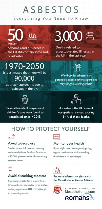 Asbestos everything you need to know